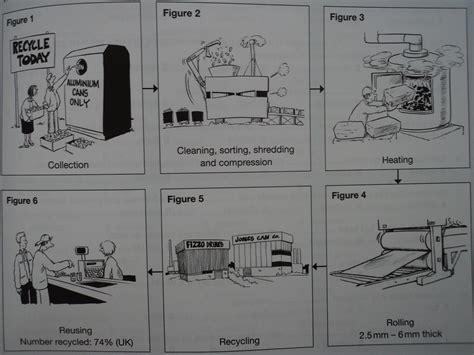 Tea Process Essay Frenchessayist X Fc2 by Ielts Writing Task 1 Process Diagram Essay Frenchessayist X Fc2