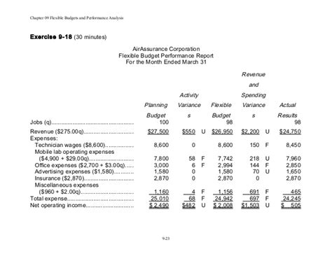 budget performance report template chap009 act 505