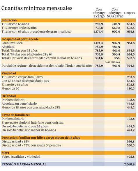 cuantia pension no contributiva por discapacidad del 65 2016 pensiones no contributivas ejercicio 2016 gu 237 a de las
