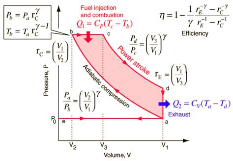 pv diagram for diesel engine what are carnot cycle otto cycle and diesel cycle quora