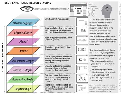 ux process diagram user experience design