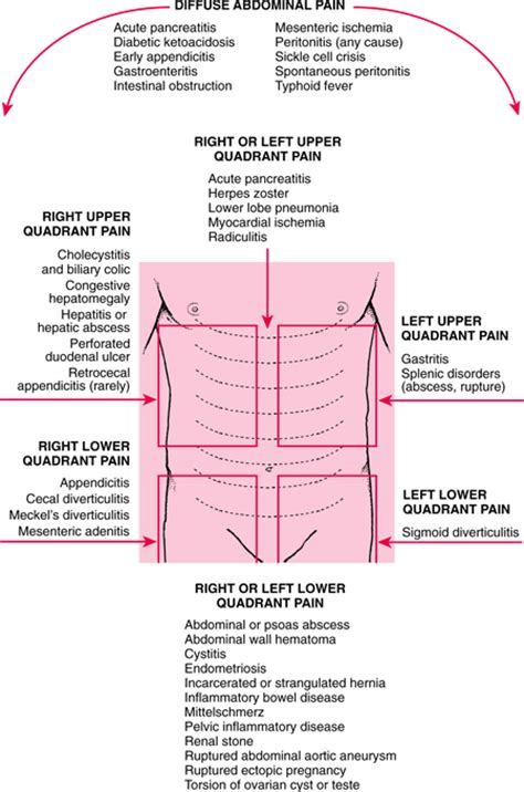 lower right side abdominal pain after c section abdominal pain causes symptoms treatment abdominal pain