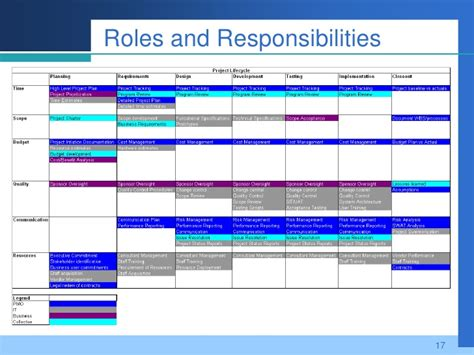 design management roles and responsibilities business pmo it pmo what is the difference