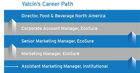 Mba Career Path In Tcs by Marketing Mba Ecolab Careers At Ecolab Nalco