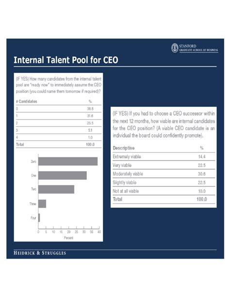ceo succession planning template free download
