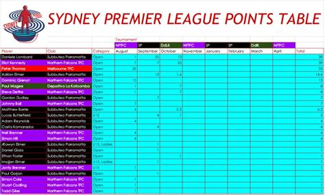 epl australia sydney premier league points table round 3 subbuteo