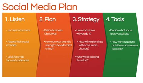 social media plan growing a social following from scratch imforza blog