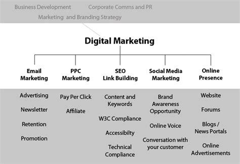 digital market digital marketing emblix solutions