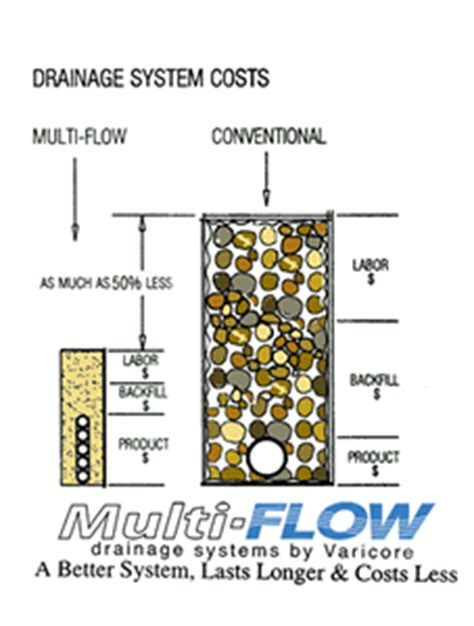 multi flow athletic field drainage water drainage systems