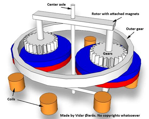 image gallery magnetic generator
