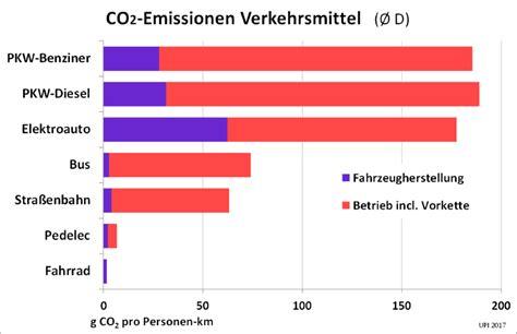 Wertberechnung Auto by Upi 79 214 Kobilanz Elektroautos