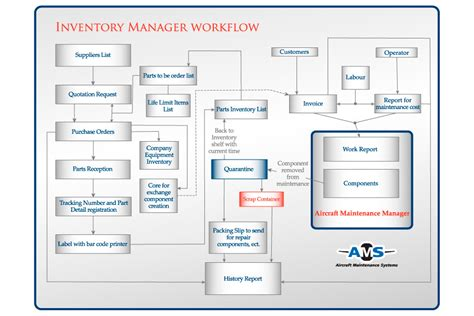 inventory management workflow inventory manager