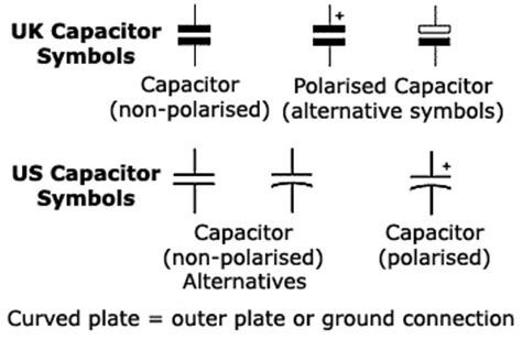 types of capacitors with symbol capacitors