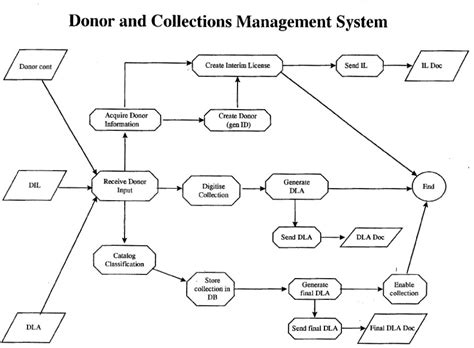 activity diagram of blood bank management system gallery