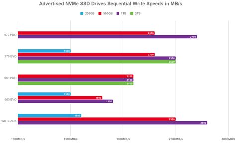 samsung 970 pro review vs evo vs 960 vs wd black best nvme