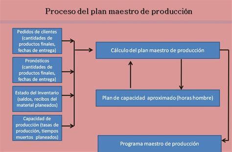 Unidad 5 Plan Maestro De Produccion   unidad 5 plan maestro de producci 243 n 5 8 implementaci 243 n