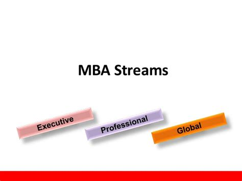 Mba Streams In India by Mm Bagali Hr Hrm Jain India
