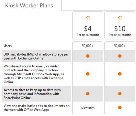 Office 365 Kiosk Plan Office 365 News Microsoft Boosts Office 365 Plan K