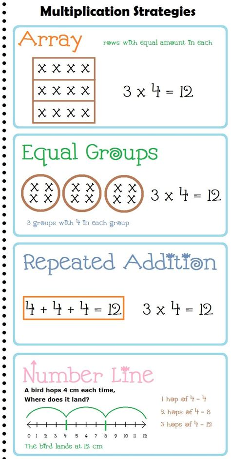 array tutorial construct 2 multiplication strategies anchor chart posters