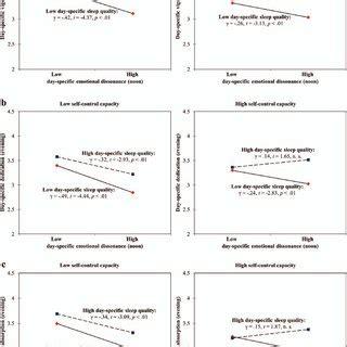 sleep quality pdf pdf sleep quality and self control capacity as