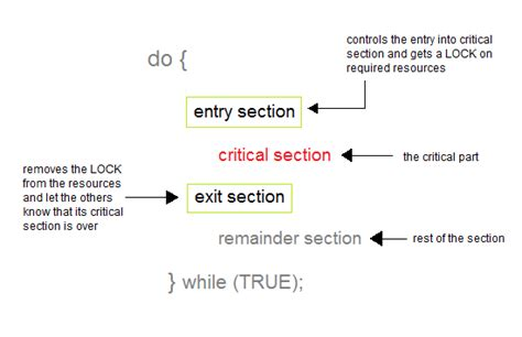 Critical Sections by Process Synchronization In Os Operating System Tutorial
