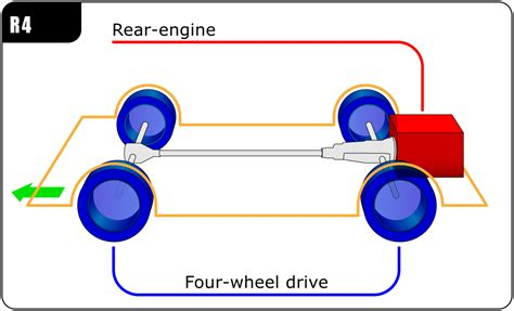 layout engine vs javascript engine rear engine four wheel drive layout wikipedia