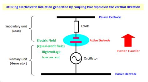 capacitive coupling the best what is the best way to transfer electricity wirelessly quora