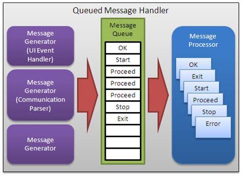 event queue design pattern c queued state machine not a state machine discussion