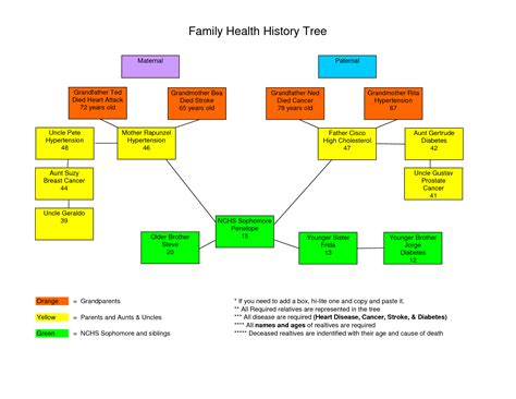 family history tree template 9 best images of family health history tree