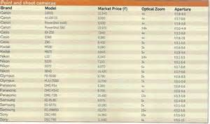 digital cameras price list in india canon sony samsung