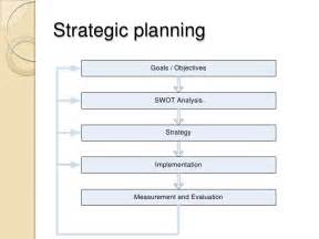Developing A Business Strategy Template by Developing A Strategic Business Plan