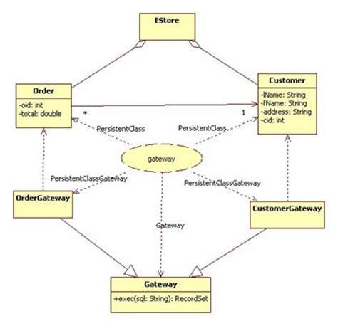 gateway pattern in java gateway pattern