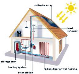 home heating solar heating systems for pools tubs home heating