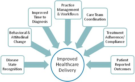 Mba For Healthcare Delivery And Patient Outcomes by Improved Patient Outcomes Peerpoint