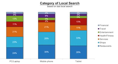 Neustar Phone Number Lookup Study 78 Percent Of Local Mobile Searches Result In Offline Purchases