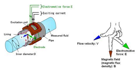 magnetic flowmeter operating principle electrical