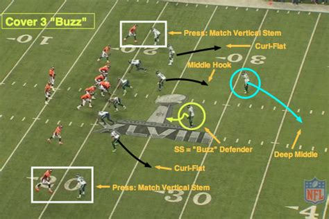 image gallery cover 3 defense nfl 101 introducing the basics of cover 3 bleacher report