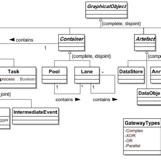 bpmn diagrams are abstractions the bpmn abstract syntax concept classification scientific diagram