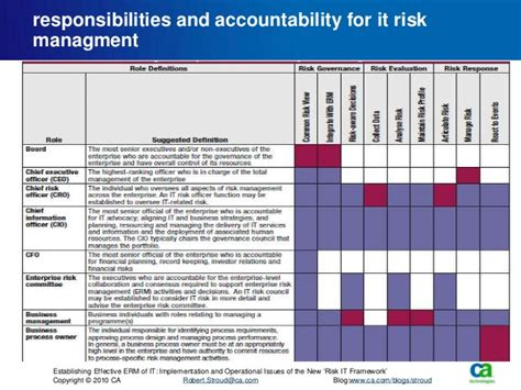 accountability framework template establishing effective erm of it implementation and