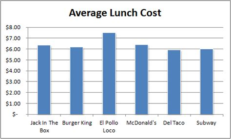 average cost of food packing a lunch will save more than you think life in charge