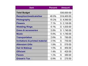average wedding costs breakdown