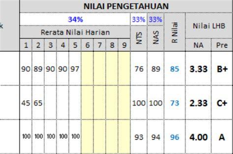 format berita acara ujian tengah semester upt tk sd kecamatan medan belawan contoh format laporan