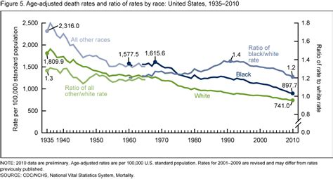 black death mortality rate graph products data briefs number 88 march 2012