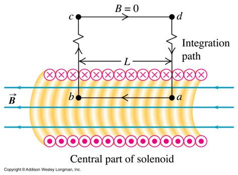 pattern rule for the area lady gaga solenoid magnetic field