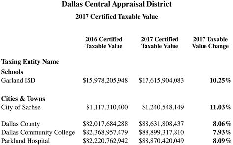 dallas collin county certified values released sachse news