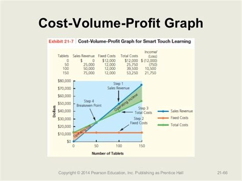cost volume profit graph excel template gallery