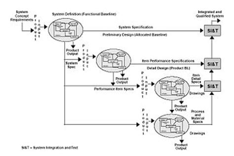 technical solution design document template functional specification