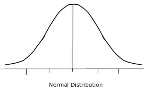 R Drawing Normal Distribution by Distribution Shapes Statistics Normal Distribution