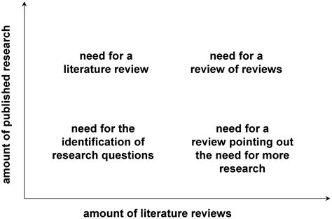 how to write a literature review for a dissertation sle of journal literature review bamboodownunder