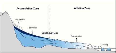 continental glacier diagram glaciation pgce geography classroom